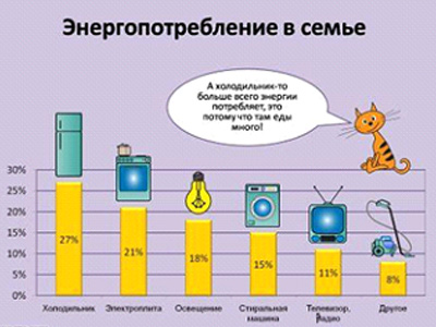 «Экология и энергосбережение»